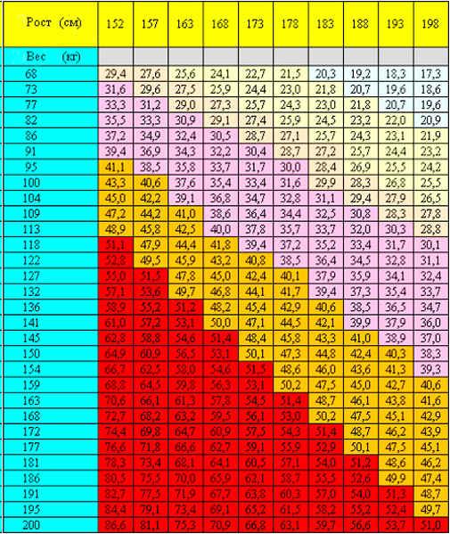 Таблица соотношения веса и роста.